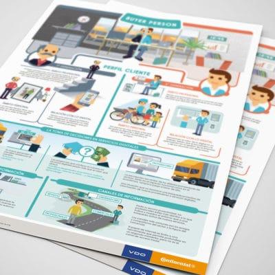 Diseño Gráfico en Madrid, Infografía Buyer Person