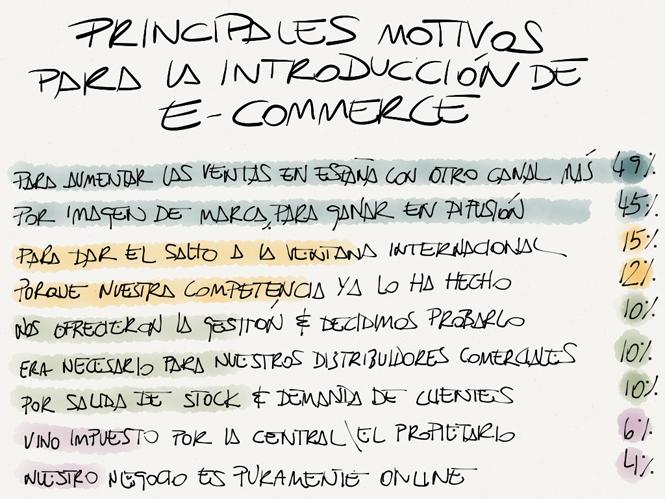 Presencia de e-commerce en las pymes españolas
